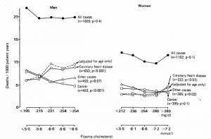 Plasma cholesterol, coronary heart disease, and cancer
