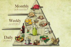 Pyramide aliments régime méditerranéen