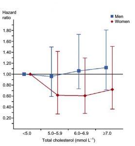 Risque de décès de causes ischémiques en fonction du taux de cholestérol