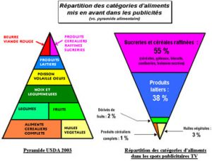 Pyramide des aliments recommandés versus spots publicitaires